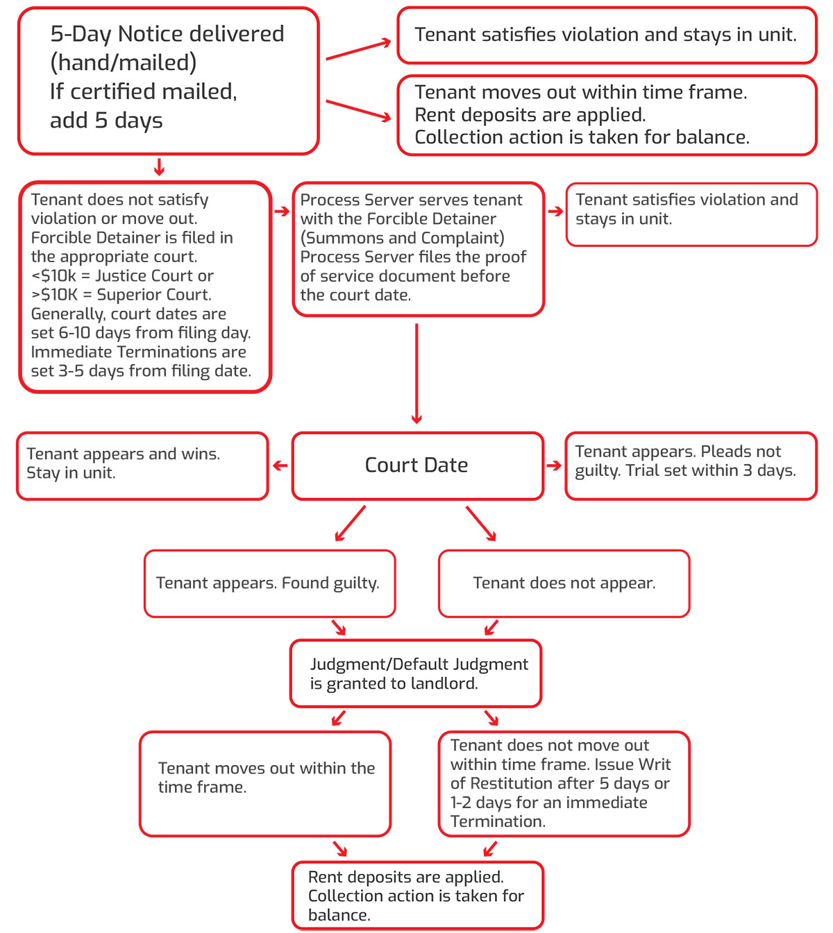 Forcible Detainer Expectations Flowchart